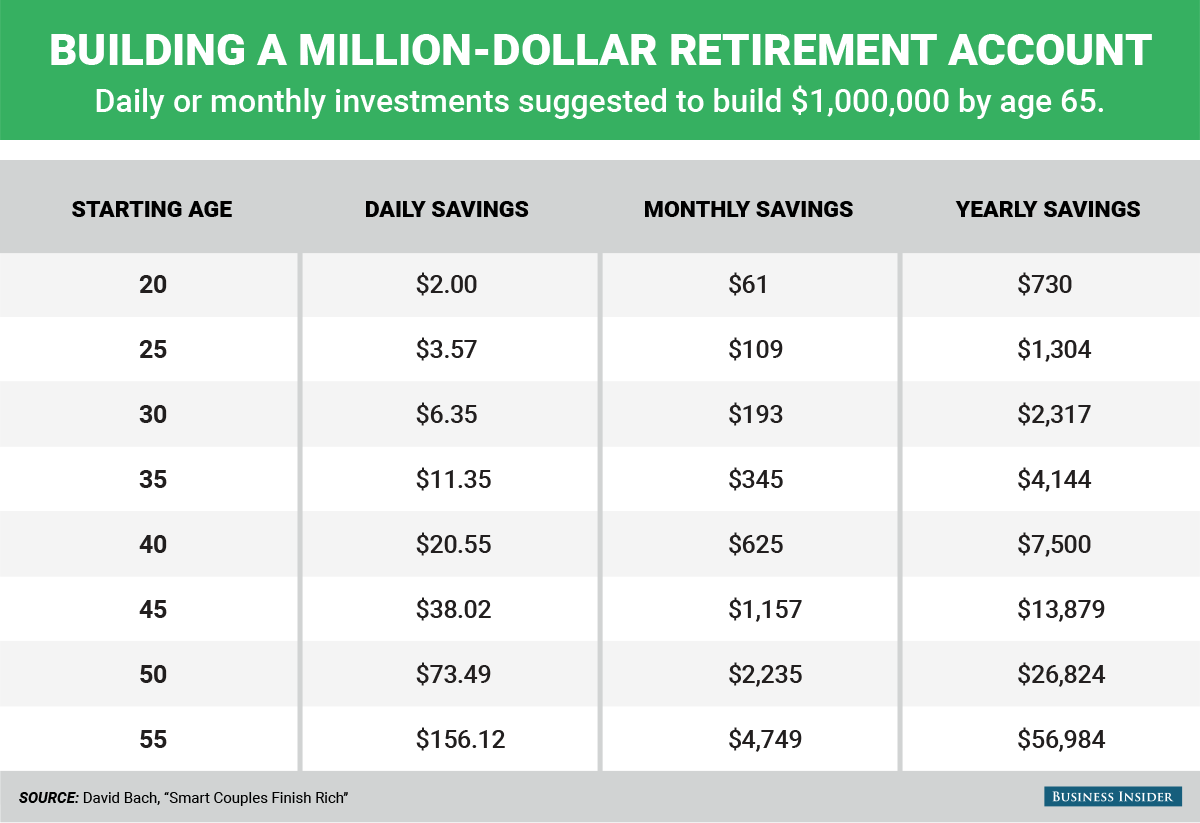 savings chart to create million-dollar retirement account